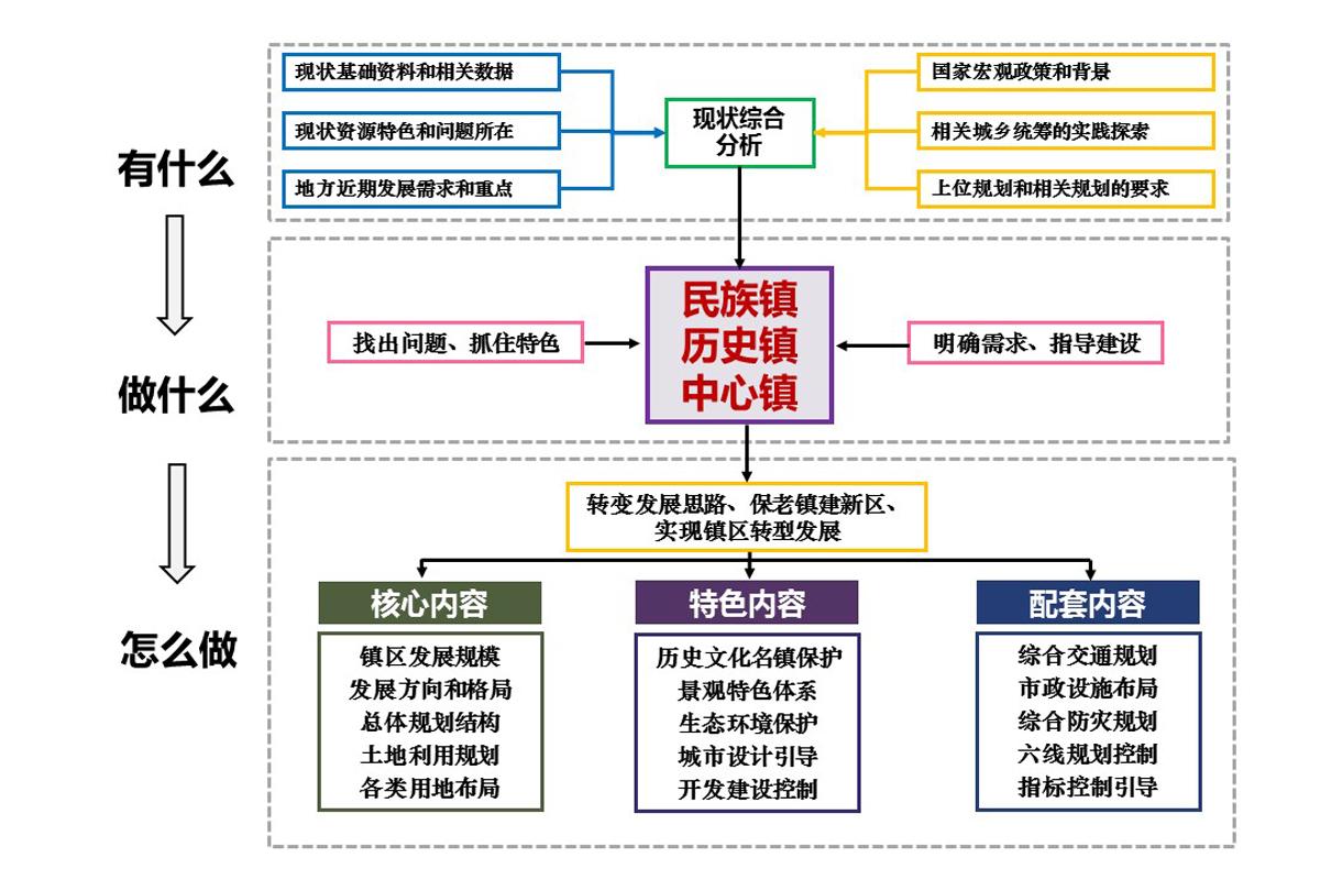 南京市六合区竹镇镇区掌握性详尽规划
