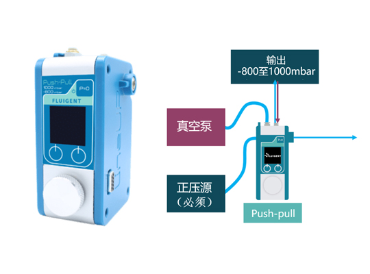 Push-Pull正负压微流控压力泵