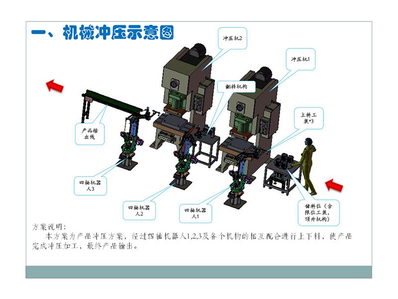 機械沖壓自動化方案