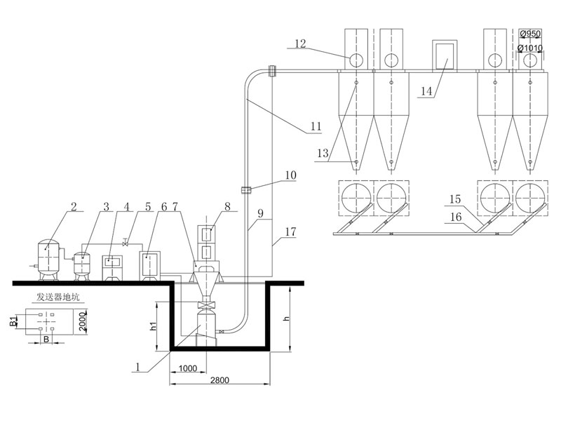 ZSF系列沸騰式壓送氣力輸送裝置