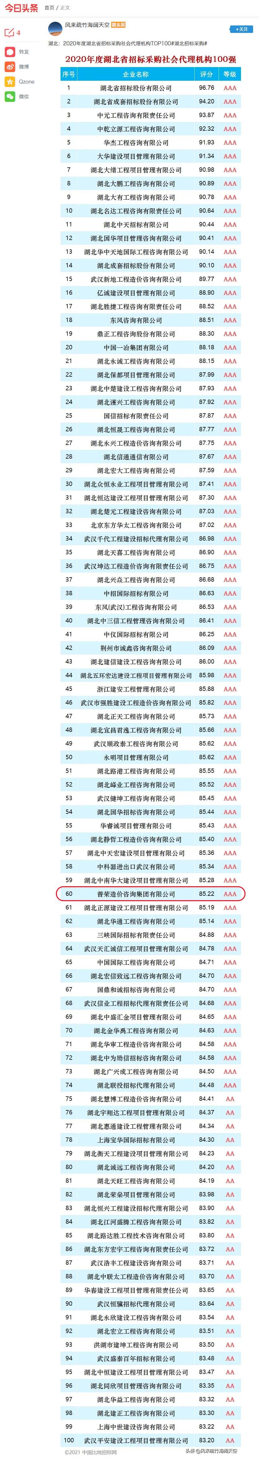 湖北:2020年度湖北省招標采購社會代理機構TOP100