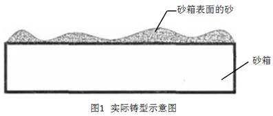 呋喃自硬树脂砂工艺使用误区的分析
