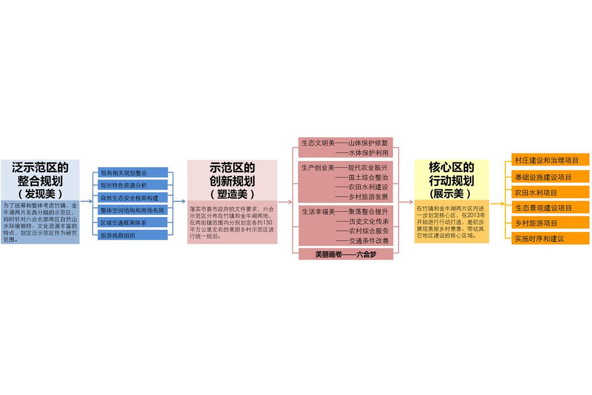 南京美丽乡村六合示范区规划