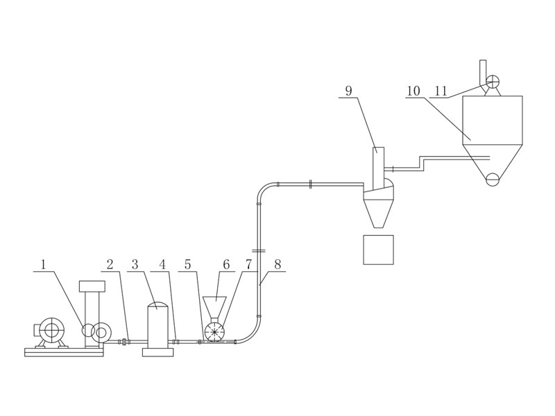 ZHY系列低壓壓送裝置